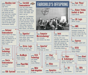 "Fairchild Semiconductor's ""Family Tree"""